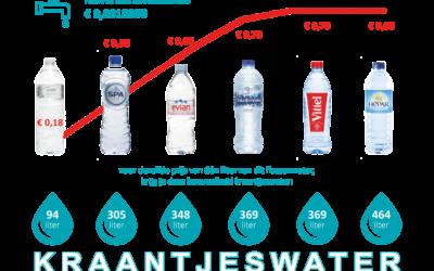 Drinkwater duurder vanaf 1 januari 2019